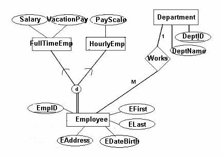 mod le relationnel ER Cell 5 how do you map a specialization e r diagram to a relational model
